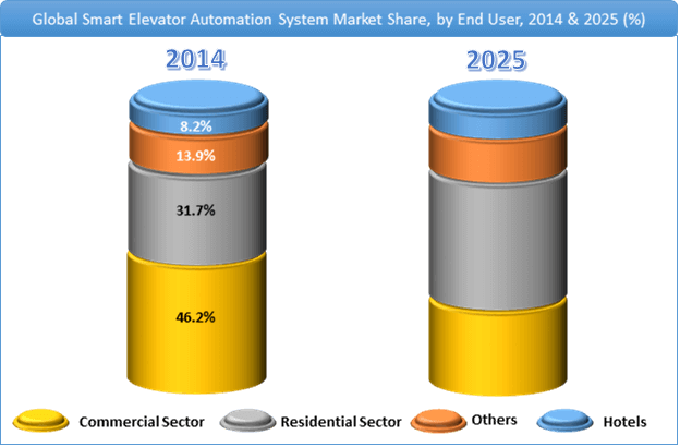 Smart Elevator Automation System Market Share