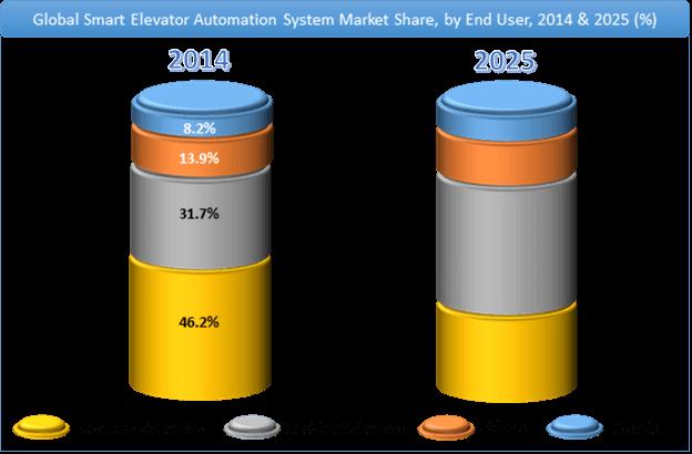 Smart Elevator Automation System Market Share
