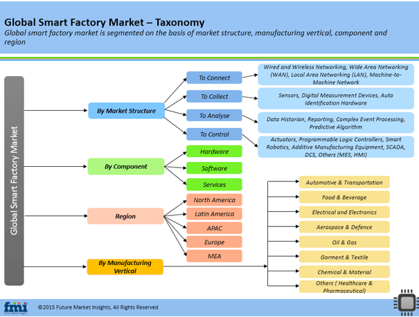 Smart Factory Market: Global Industry Analysis, Size and ...