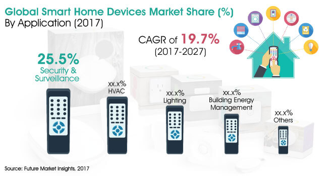 global smart homes and buildings market Press release - smart homes and buildings market - global smart homes and buildings market 2022 - top players cisco systems, emerson electric, honeywell international, siemens, robert bosch, control4 corporation - published on openprcom.