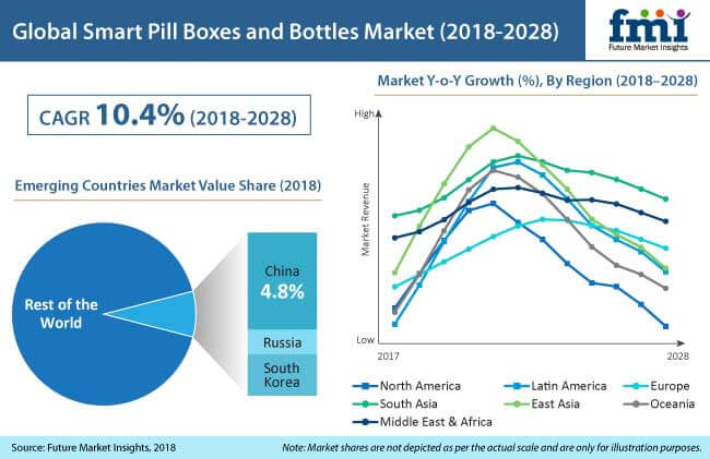 smart pill boxes and bottles market