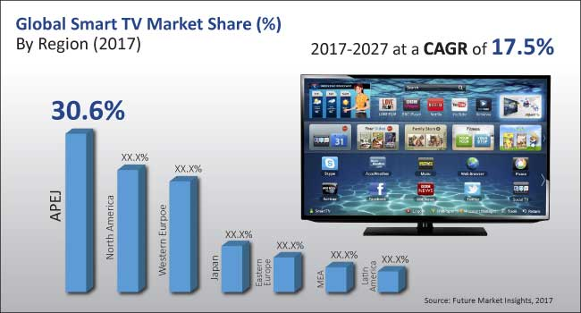 smart-tv-market