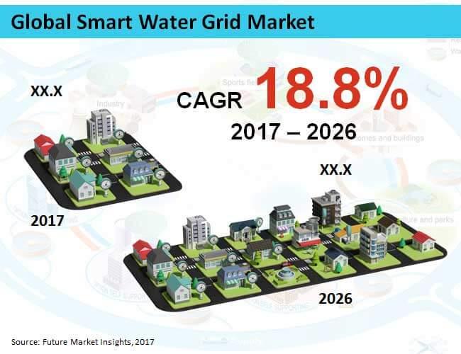smart water grid market