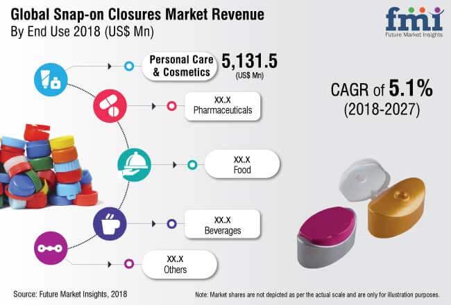 snap on closures market