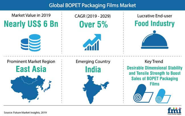 snapshot bopet packaging films market