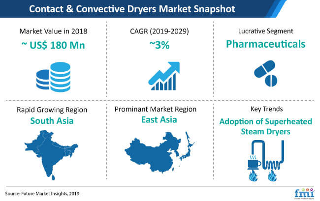 snapshot contact and convective dryers market