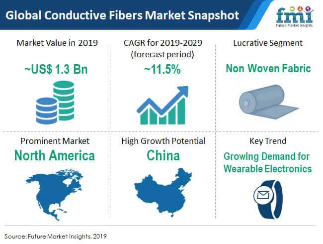 snapshot global conductive fibers market