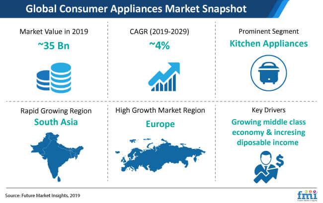 snapshot global consumer appliances market