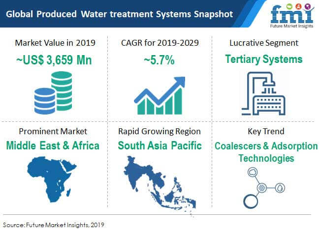 snapshot global produced water treatment systems market