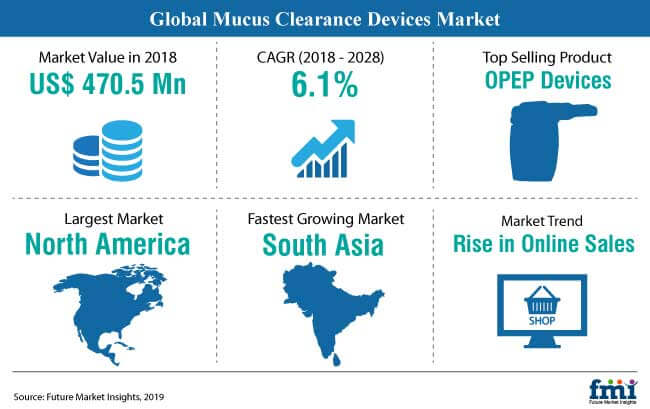 snapshot mucus clearance devices market