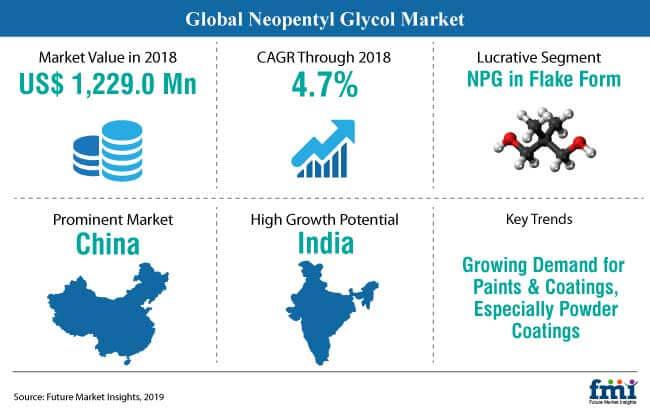 snapshot neopentyl glycol market