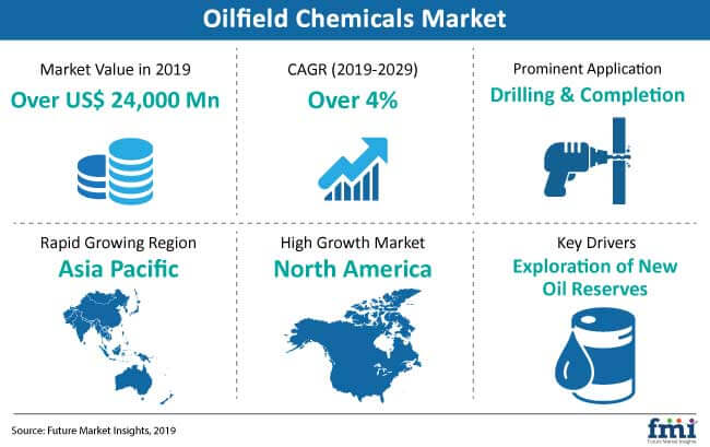 snapshot oilfield chemicals market