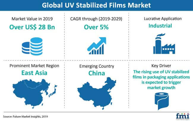 UV Stabilized Films Market: Potential Expansion of