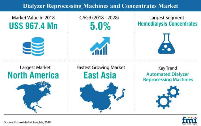 snapsot dialyzer reprocessing machines and concentrates market