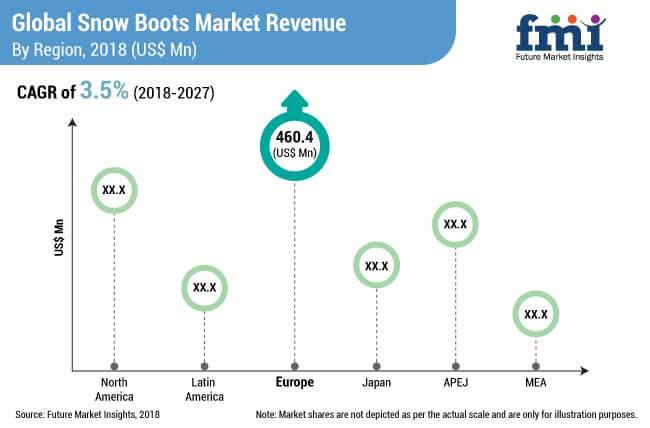 snow boots market