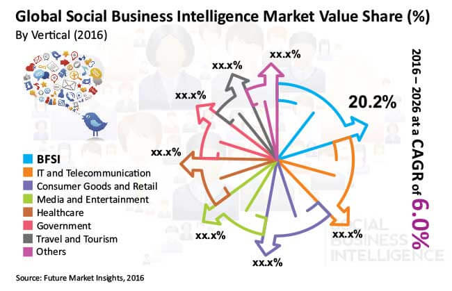 social business intelligence market
