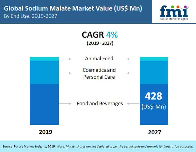 sodium malate market preview image