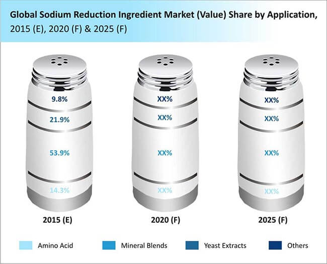 Sodium Reduction Ingredient Market Value