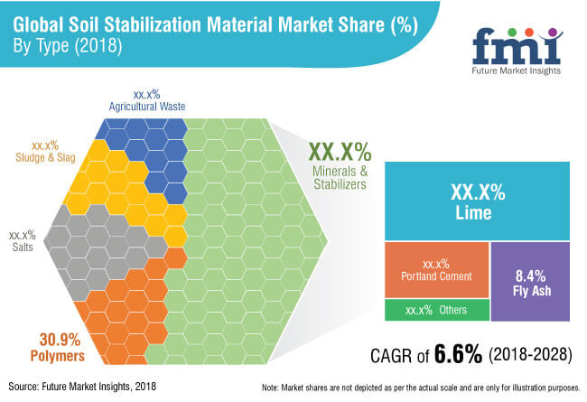 soil stabilization materials market
