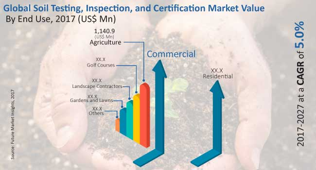 soil-testing-inspection-and-certification-market