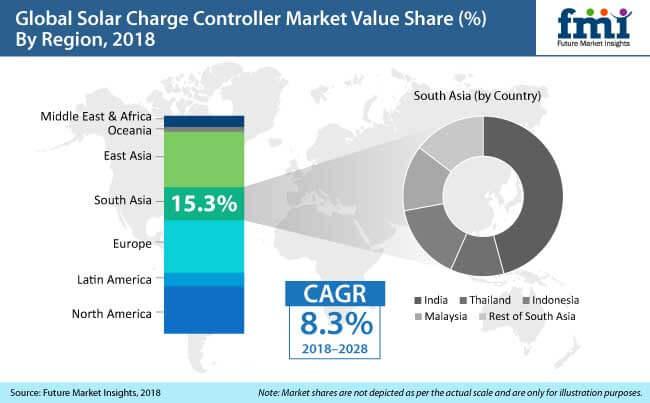 marché des régulateurs de charge solaire
