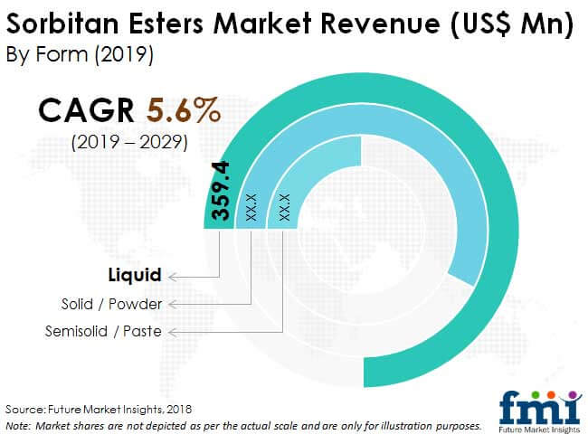 Sorbitan Esters Market Research Report: Overview With Geographical Segmentation By Revenue With Forecast 2026