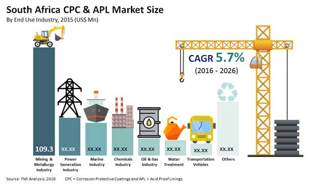 south africa cpc& apl market size