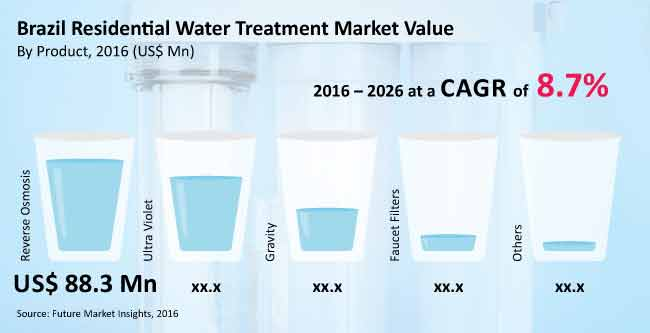 south america residential water treatment equipment market_image for preview analysis