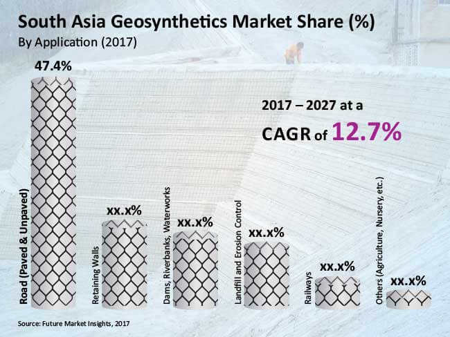 south asia geosynthetics market