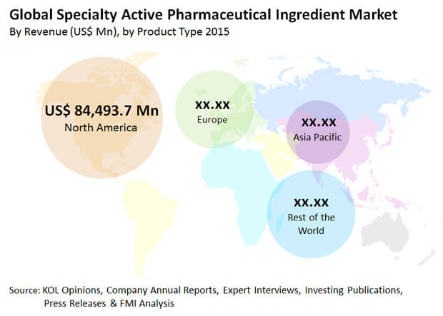 specialty active pharmaceutical ingredients market