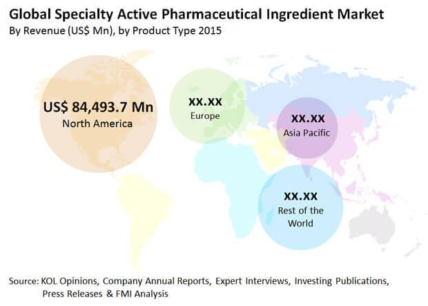 active pharmaceutical ingredients market global