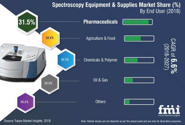 spectroscopy equipment and supplies market