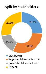 split by stakeholders recordable optical disc market