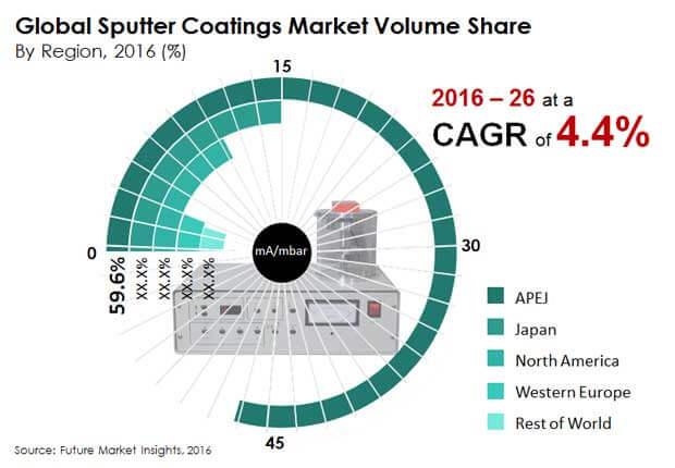 sputter coatings market