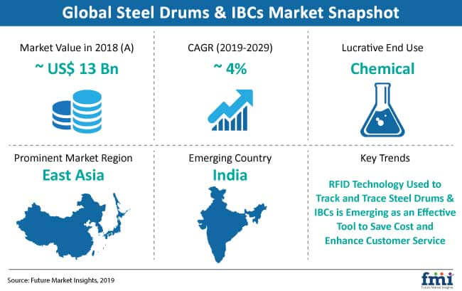steel drums and ibcs market snapshot