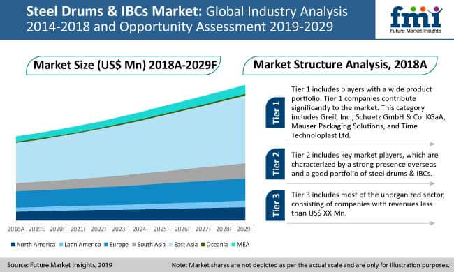 steel drums and ibcs market