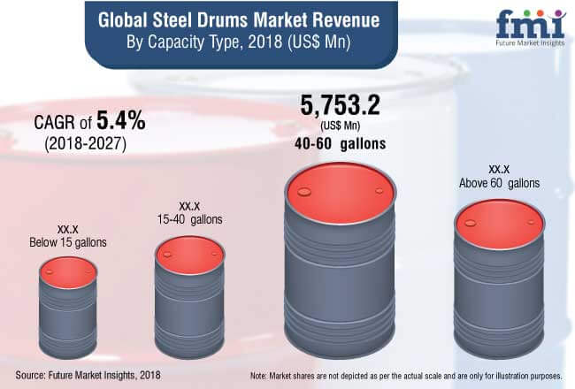steel drums market