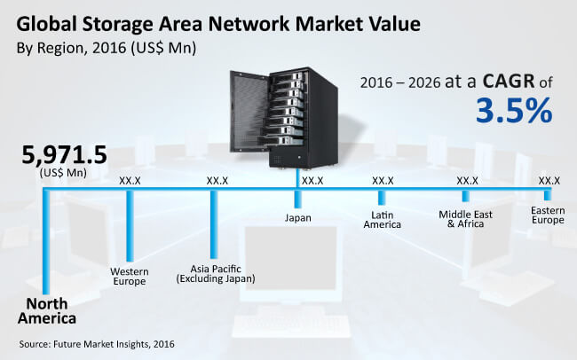 storage area network market_Image for preview analysis