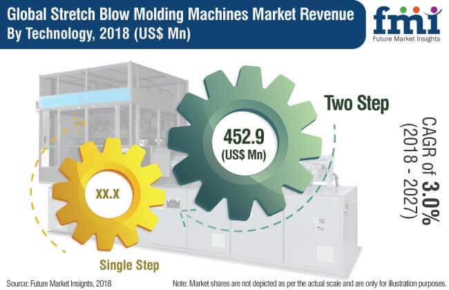 stretch blow molding machine market