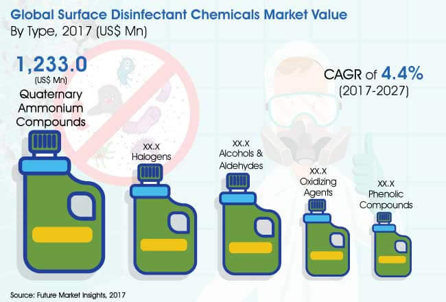 surface disinfectant chemicals market