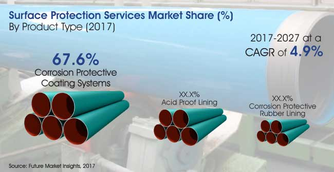 surface protection services market