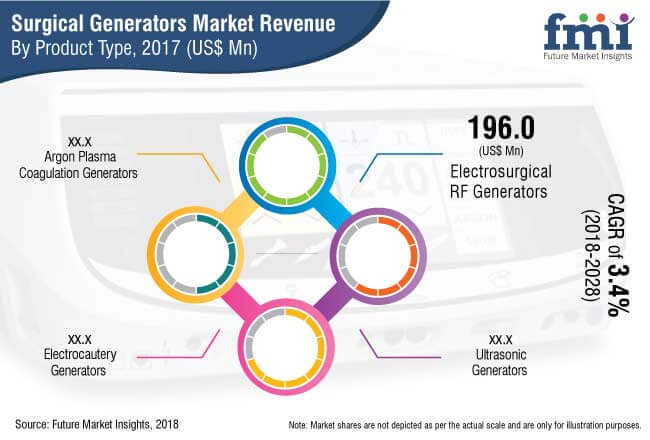 surgical generators market