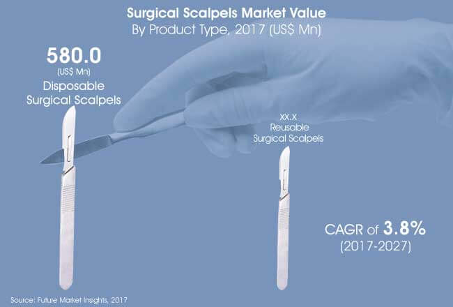 surgical scalpels market