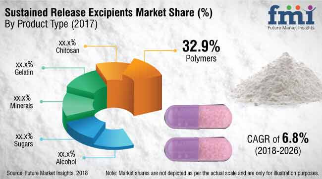 sustained release excipients market