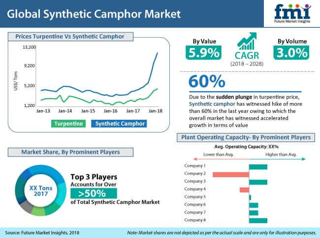 synthetic camphor market