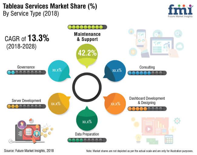 tableau services market