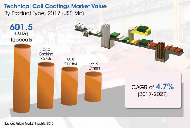 technical coil coatings market