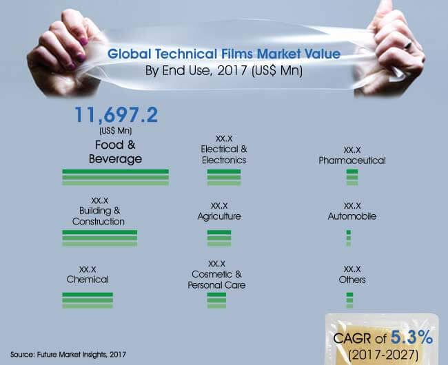 technical films market