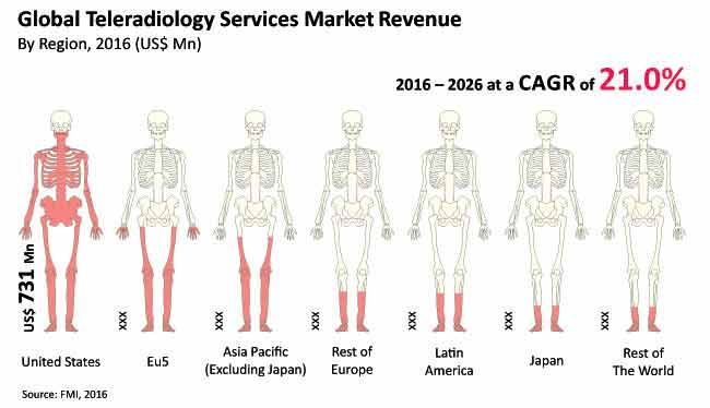 teleradiology services market_image for preview analysis