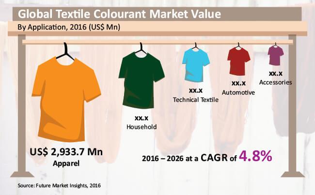 textile colourant market
